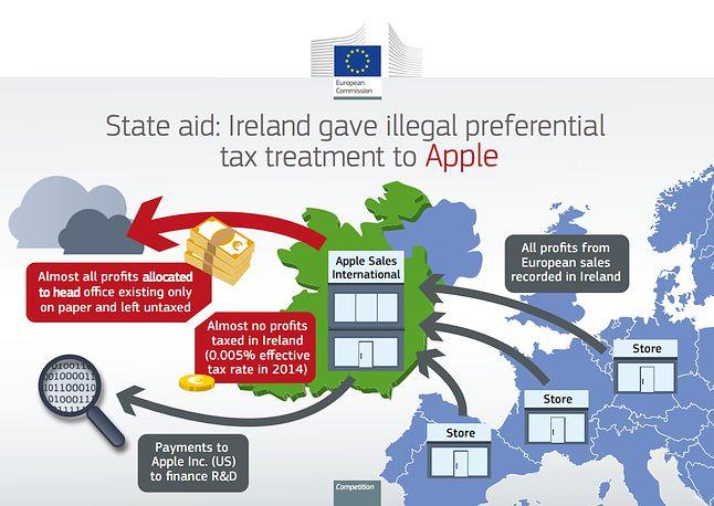 Zyski ze sprzedaży w całej Europie trafiały do podlegającego irlandzkiemu systemowi podatkowemu Apple Sales International, skąd z kolei przekazywane były do głównego biura, firmy-słupa bez pracowników i lokalizacji.