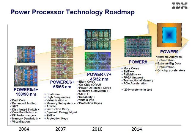 Rozwój architektury POWER (źródło: IBM)