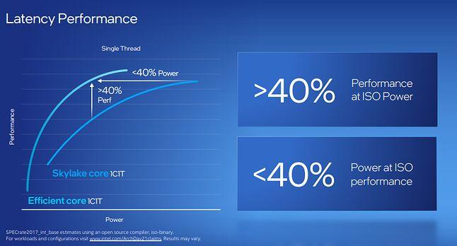 Intel Alder Lake E-core - wydajność jednowątkowa