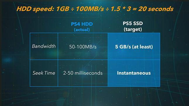 Porównanie przepustowości dysku HDD PS4 z SSD w PS5, fot. Sony