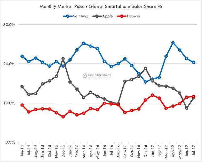 Samsung jest liderem sprzedaży smartfonów od dłuższego czasu.