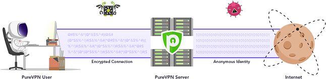 Uproszczony schemat działania sieci VPN, źródło: PureVPN.