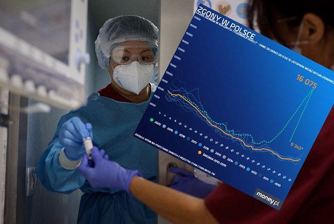 Ukryte ofiary koronawirusa. Najwięcej zgonów od lat