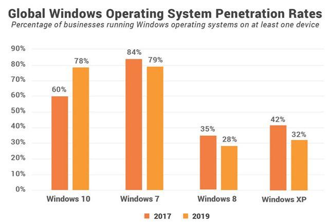 Adaptacja systemów Windows w firmach w Europie i Ameryce Płn, fot. Spiceworks