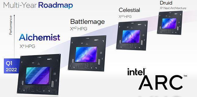 Intel GPU - mapa drogowa