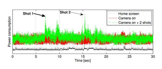 Zużycie energii po uruchomieniu aparatu i w trakcie wykonywania zdjęć, źródło: publikacja z badaniami.