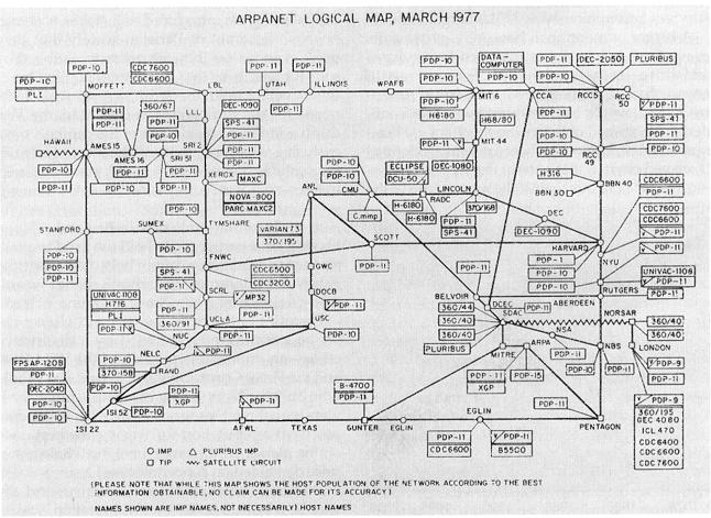Sieć ARPANET w 1977 roku.