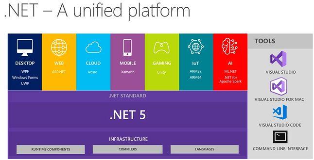schemat działania platformy .NET 5