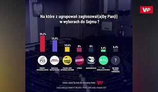 PiS zyskuje, KO traci. Katarzyna Lubnauer komentuje najnowszy sondaż WP
