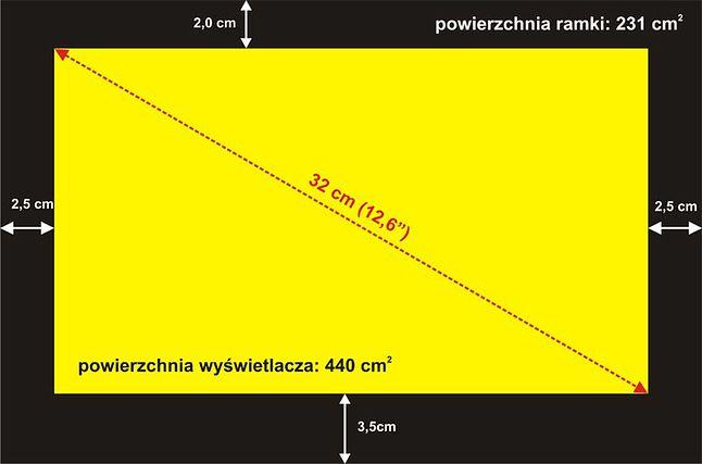 Ramka matrycy ma powierzchnię większą niż połowa powierzchni matrycy