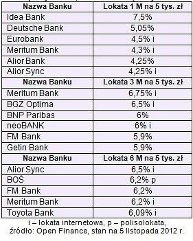 Banki wyprzedzają decyzję RPP o stopach procentowych