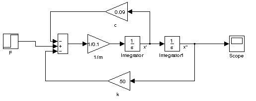 Rozwiązanie równania 1.1