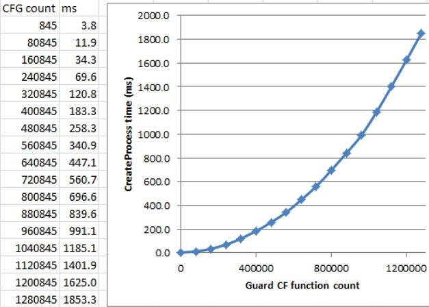 Analiza czasu pracy CFG w zależności od liczby funkcji