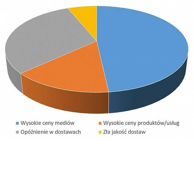 #source=(fot. Bariery w rozwoju firm ze strony zewnętrznych dostawców (Źródło: http://akademiaebiznesu.home.pl