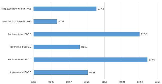 Prędkość kopiowania za pośrednictwem USB nie jest imponująca. Zaskakuje znikoma różnica pomiędzy USB 2.0 i USB 3.0. Jako punkt odniesienia iMac mid 2010 z procesor i3 ale USB 2.0