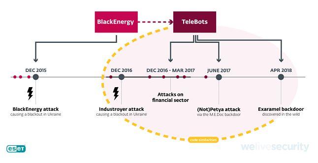 Powiązania między atakami z oprogramowaniem Industroyer, Petya, NotPetya i Exaramel, źródło ESET.