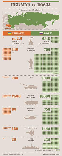 Ukraina kontra Rosja. Starcie Dawida z Goliatem?