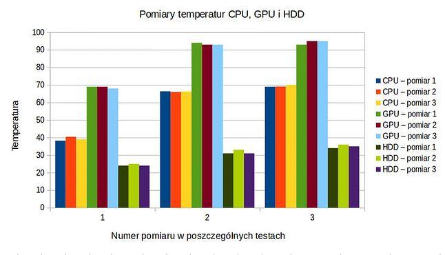Pomiary temperatur wewnątrz laptopa - 3 pomiary w każdym z 3 testów na CPU, GPU i HDD