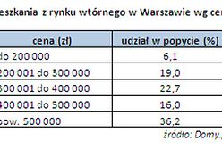 Ceny mieszkań w Warszawie - najdroższe nawet za 6 milionów!