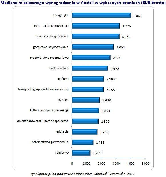 Austria, Niemcy - gdzie najłatwiej o pracę, stanowiska, zarobki