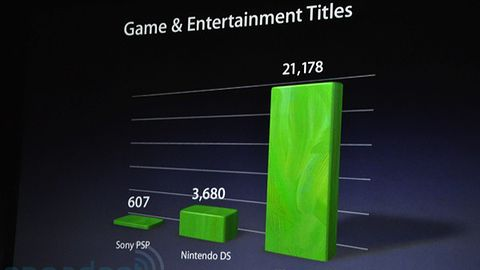 Jest już 21 178 gier na App Store