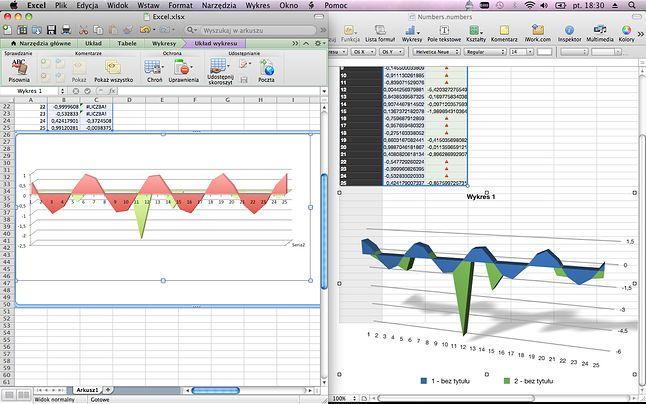 Excel (po lewej) prawie dogonił Numbers (po prawej)