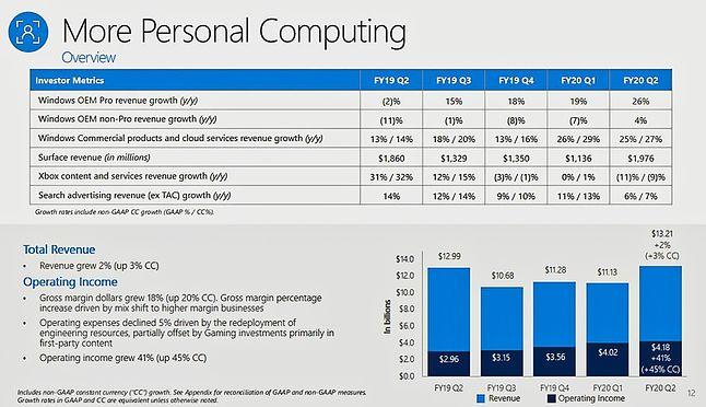 Tak wyglądały obroty ze sprzedaży m.in. Windowsa i Surface w poprzednim kwartale fiskalnym, fot. Microsoft