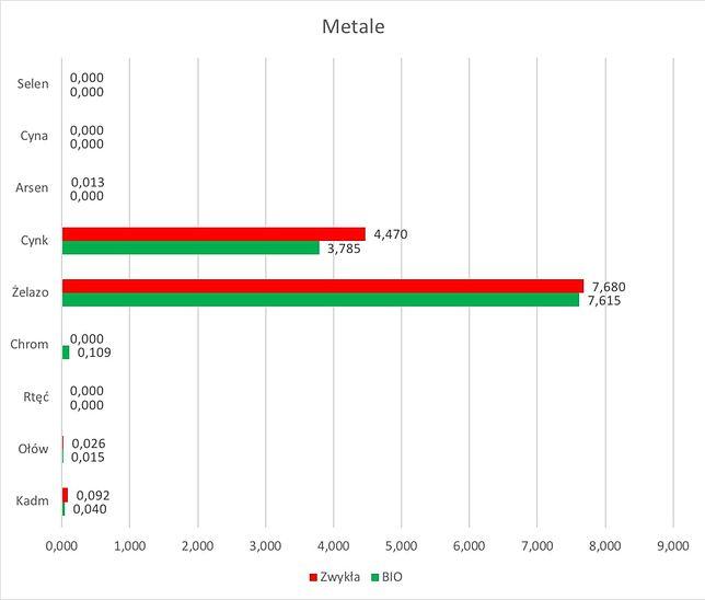 Porównanie zawartości metali w warzywach zwykłych oraz bio