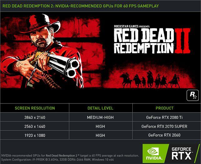 Wymagania Red Dead Redemption 2 PC według Nvidii