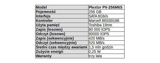 Oficjalne parametry Plextora PX-256M6S