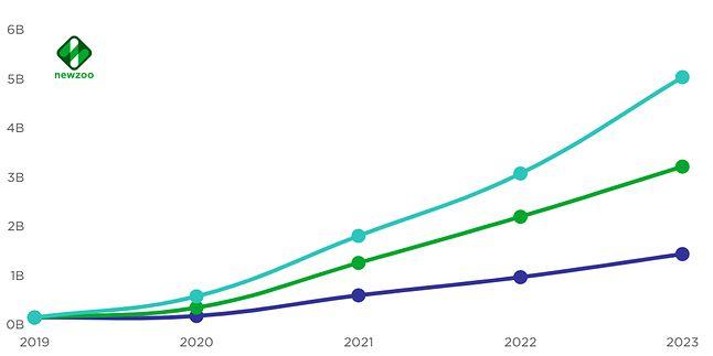 przewidywany wzrost rynku grania w chmurze (kolor turkusowy - estymacja optymistyczna, granatowy - pesymistyczna), fot. Newzoo