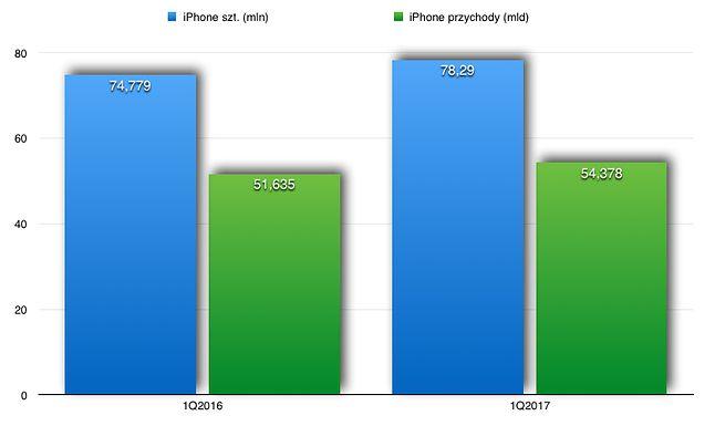 Sprzedaż iPhone.