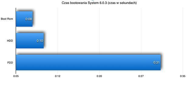 Bootowanie z pamięci ROM było najszybszą metodą uruchomienia Macintosha.