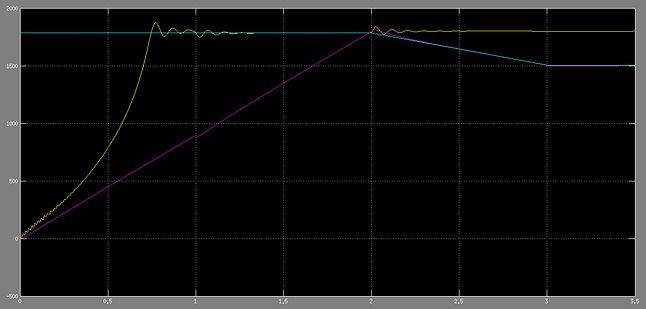 Pzzebieg prędkości, żłóty AC, fioletowy DTC, niebieski zadany