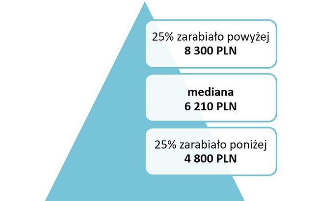 Źródło: Ogólnopolskie Badanie Wynagrodzeń przeprowadzone przez Sedlak & Sedlak w 2018 roku