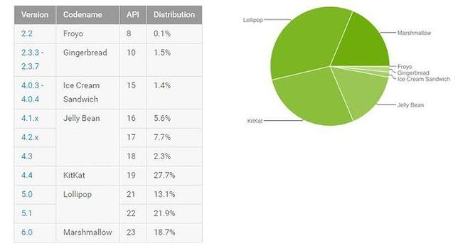 statystyki androida