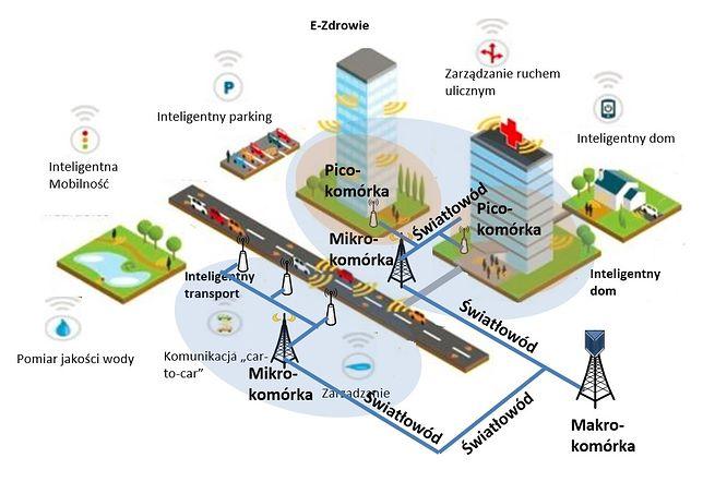 Internet 5G w Łodzi.