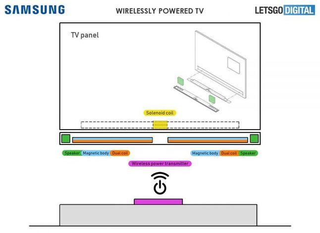 Pomysł Samsunga na bezprzewodowy telewizor, źródło: LetsGoDigital.