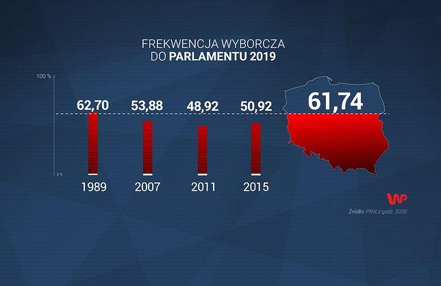 Wybory parlamentarne 2019. Oficjalne wyniki - frekwencja i głosy nieważne