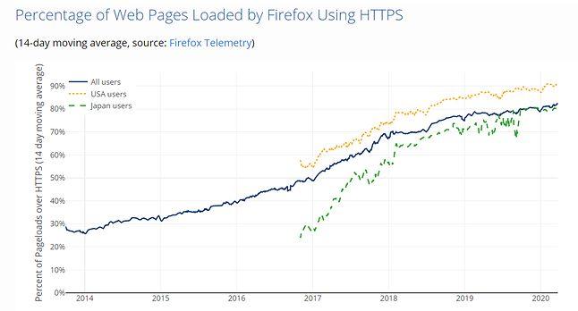 Udział stron ładowanych przez HTTPS w Firefoksie, źródło: Let's Encrypt, telemetria Firefoksa.
