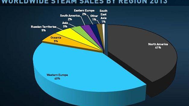 Steam puchnie. Ma już 75 milionów użytkowników