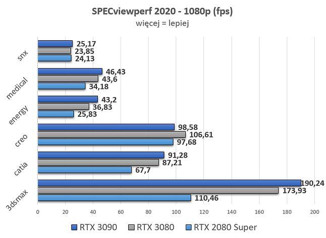 Benchmark mierzy wydajność grafiki w profesjonalnych aplikacjach opartych na OpenGL i DirectX.