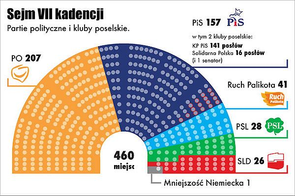 Sejm RP VII kadencji