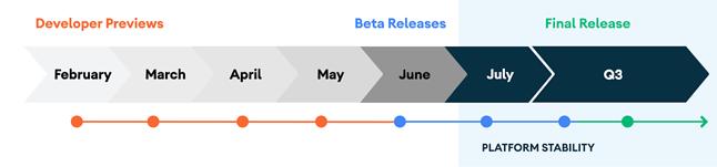 Plan wydawniczy Google'a zakładał wydanie pierwszej bety na początku czerwca, źródło: Android Developers Blog.