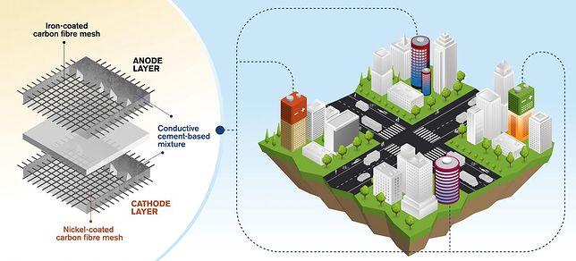 Nowy rodzaj cementu umożliwi magazynowanie prądu w budynkach niczym w gigantycznych bateriach.