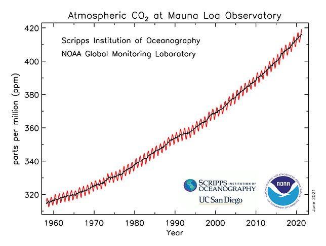 Wzrost stężenia CO2 w atmosferze na przełomie 60 lat