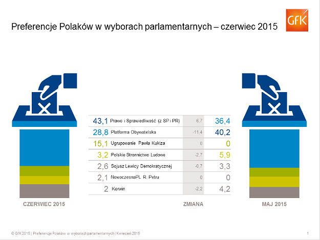 Przewaga PiS nad PO rośnie. Trzy partie w Sejmie?