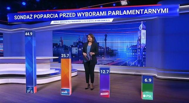 """Wybory 2019. Najnowszy sondaż wyborczy w """"Wiadomościach TVP"""""""