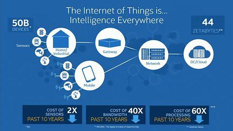 Intel stworzył otwartą platformę dla rzeczy łączących się z Internetem