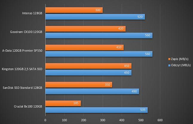 Porównanie szybkości sekwencyjnego zapisu i odczytu dysków z zestawienia